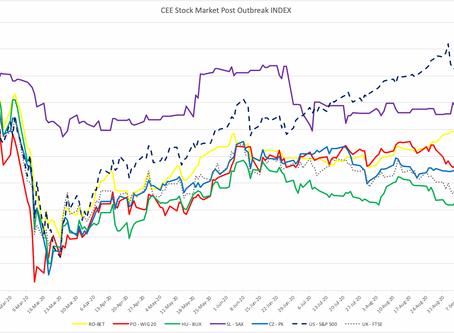 CEE Stock Market Report for September 7 – September 18