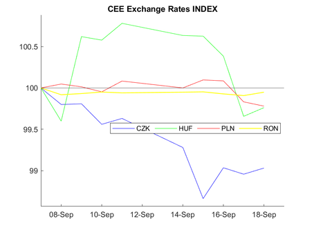 CEE Exchange Rate Report for September 7 – September 18