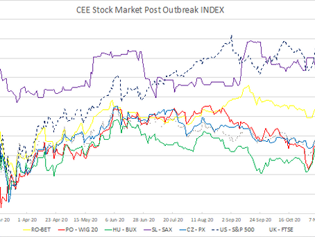 CEE Stock Market Report for November 30 – December 11