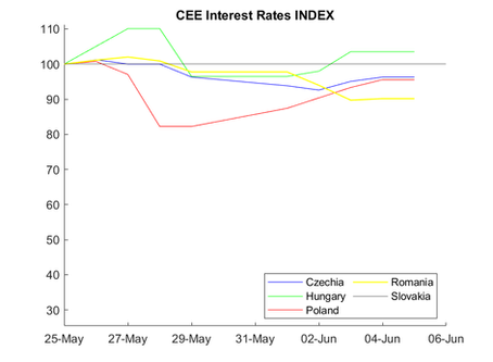 CEE Interest Rate Report for May 25–June 6