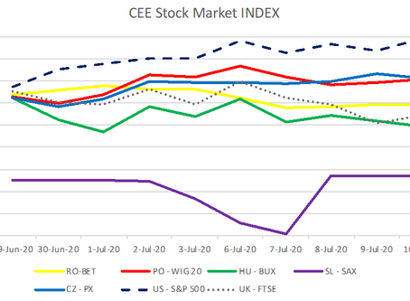CEE Stock Market Report for June  29 – July 10