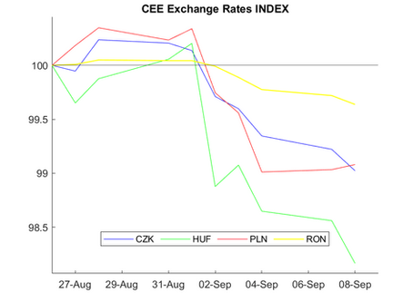 CEE Exchange Rate Report for August 27 – September 8