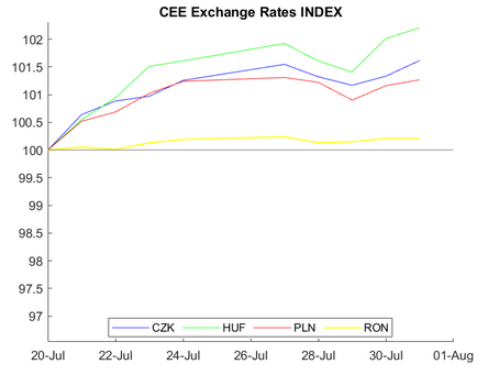 CEE Exchange Rate Report for July 20– August 01