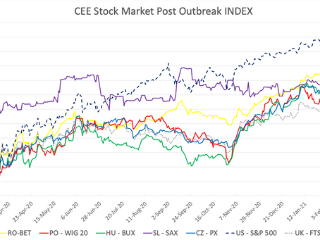 CEE Stock Market Report for March 8 – March 19