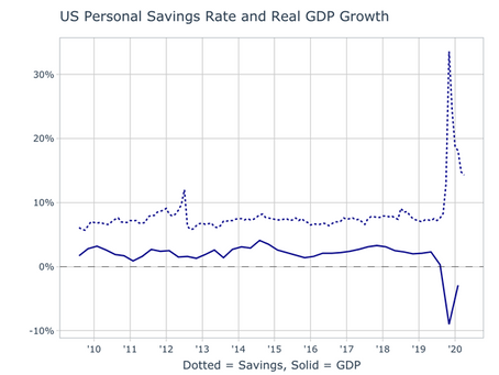 The Savings Rate and GDP During Covid