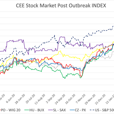CEE Stock Market Report for April 5 – April 16