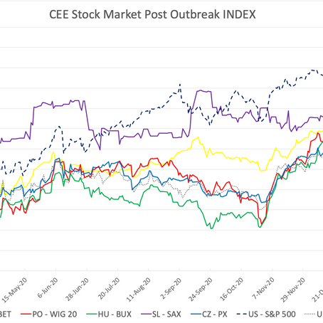 CEE Stock Market Report for February 22 – March 5