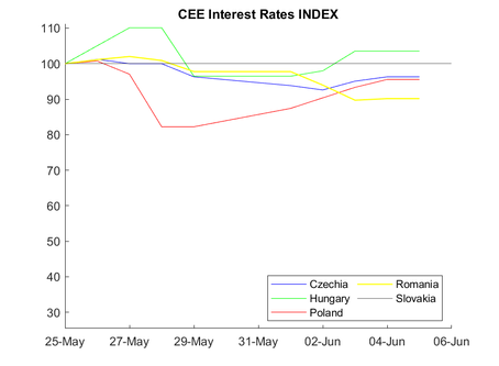 CEE Interest Rate Report for May 25 – June 6