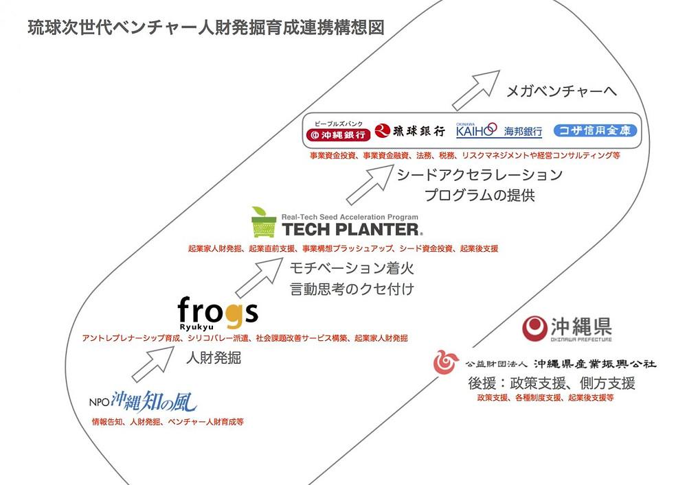 琉球ベンチャー発掘育成連携協定記者会見スライド_2017.9.1