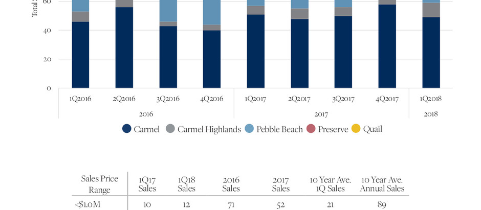1Q18 Market Report