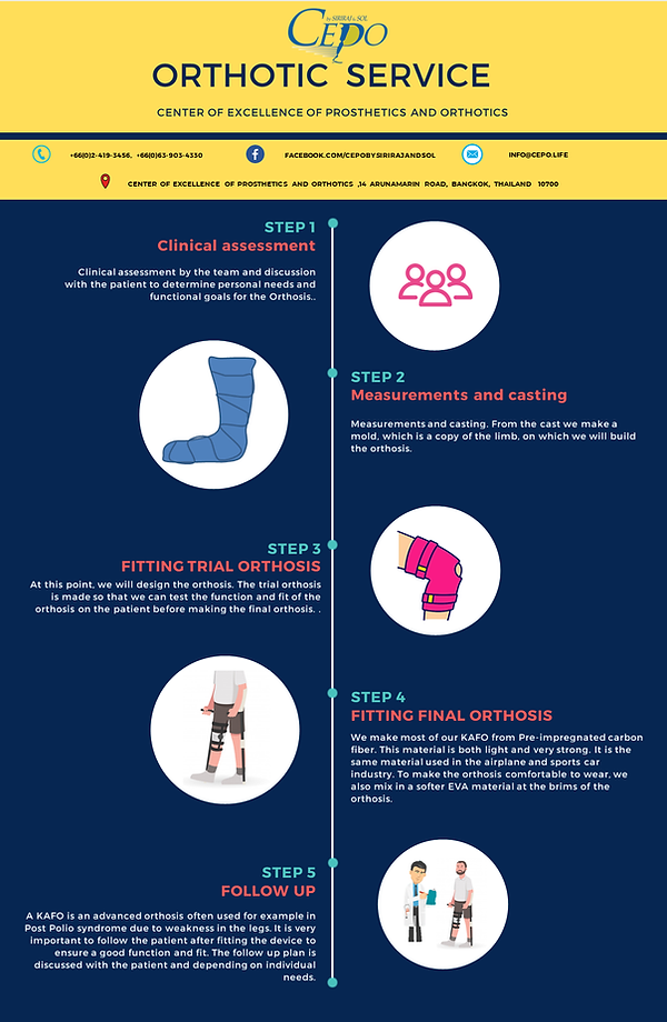 orthotic process infographic en.png