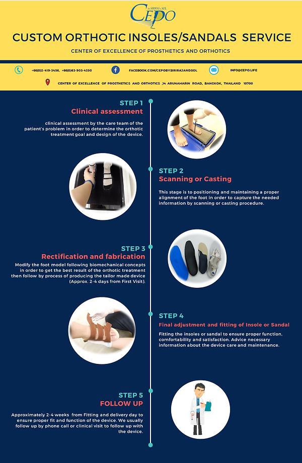 insole sandal process infographic en.png