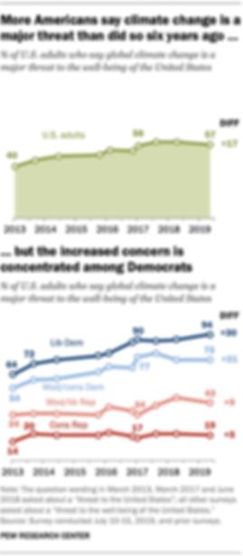 FT_19.08.28_ClimateChange_More-Americans