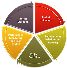 5-project-management-phases.png