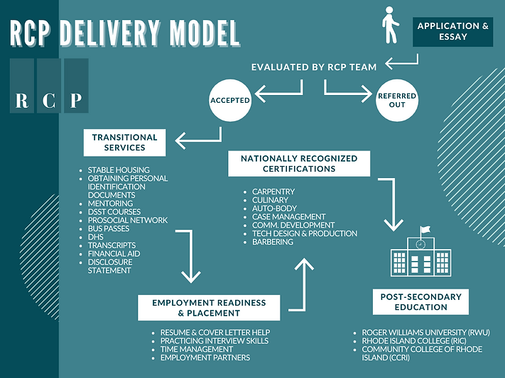 RCP Delivery Model Flowchart.png