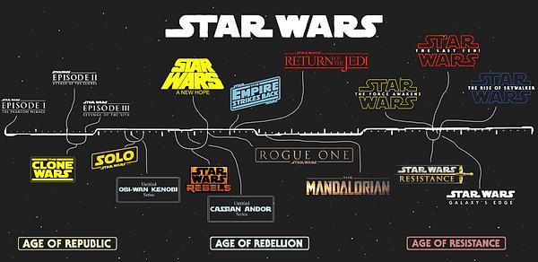 SW timeline.png