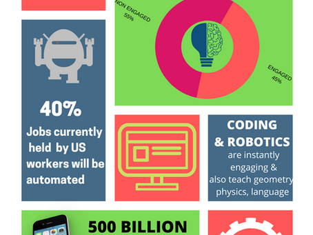 WHY CODING MATTERS?