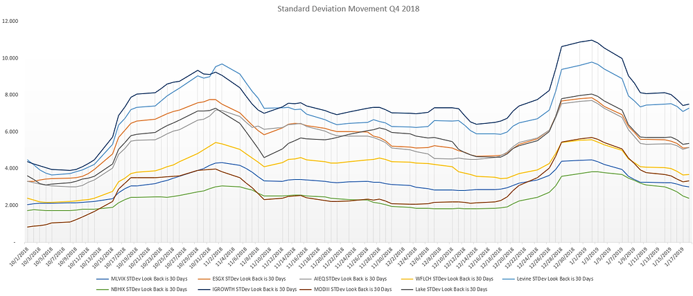 The movement of Standard Deviation for all portfolios Q4 2018