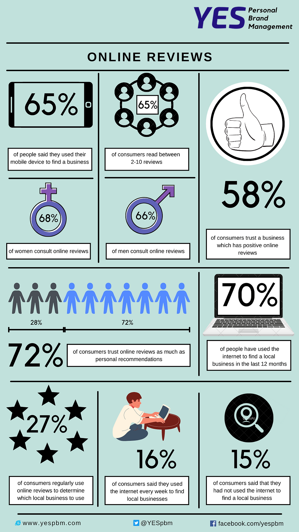 Infographic/Picture of online reviews affecting medical professionals/Doctors by YESpbm
