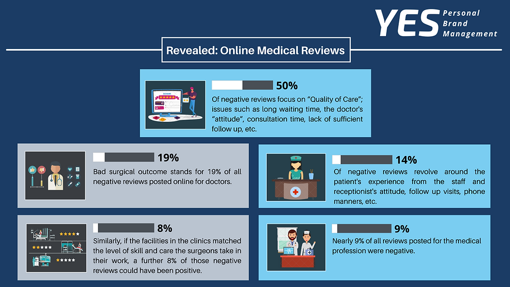 Surprising medical industry review statistics - learn how to boost your reviews