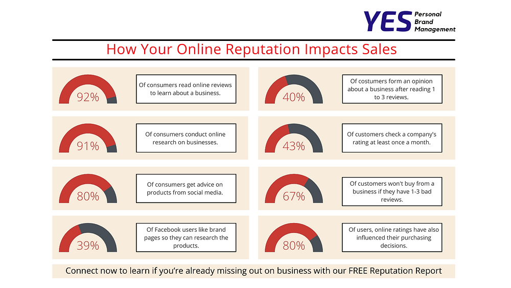 YESpbm infographic on how your online reputation impacts sales