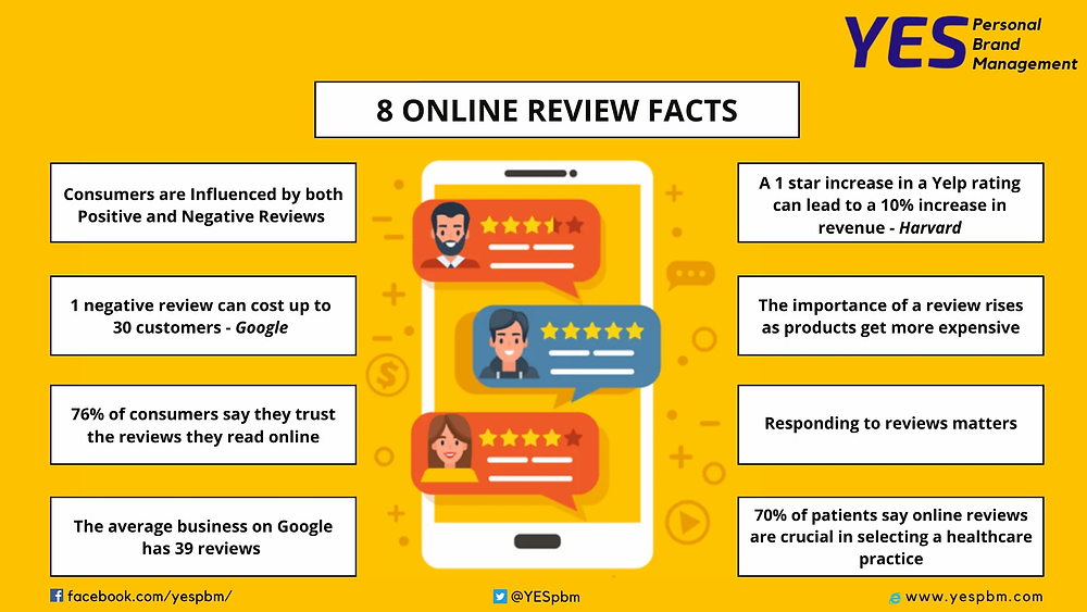 Infographic on Online reviews facts by YESpbm