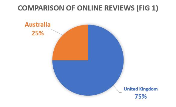 Comparison of Online reviews