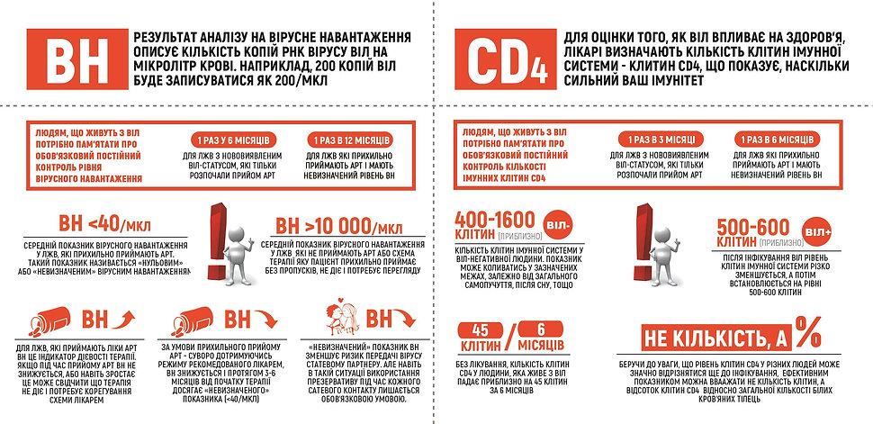 CD4 та вірусне навантаження В02.jpg