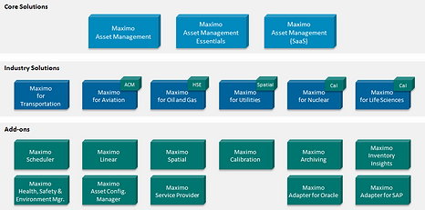 maximo-eam-portfolio-extensions-industry