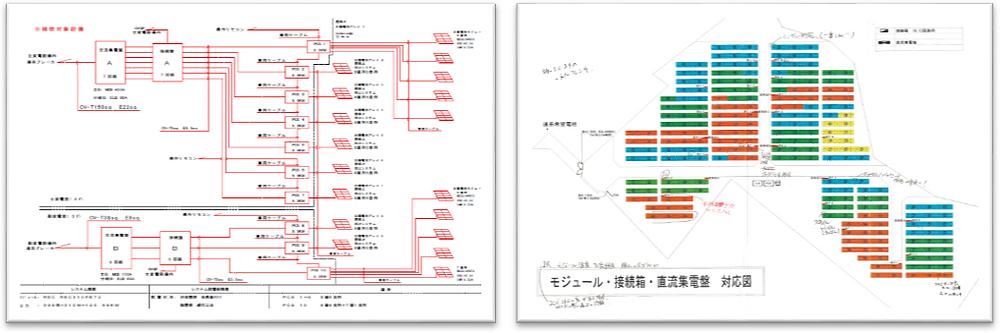 配置図や単線結線図、各機器仕様書を確認し、測定対象や測定ルートを事前に把握する
