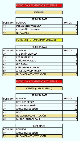TEMPORADAS EQUIPOS PATRONATO 2013 A 2017_011