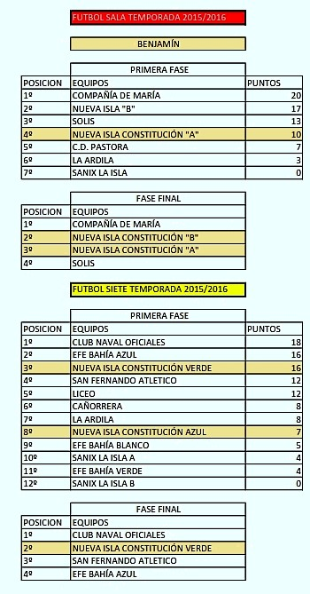 TEMPORADAS EQUIPOS PATRONATO 2013 A 2017_006