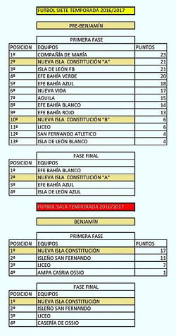 TEMPORADAS EQUIPOS PATRONATO 2013 A 2017_009