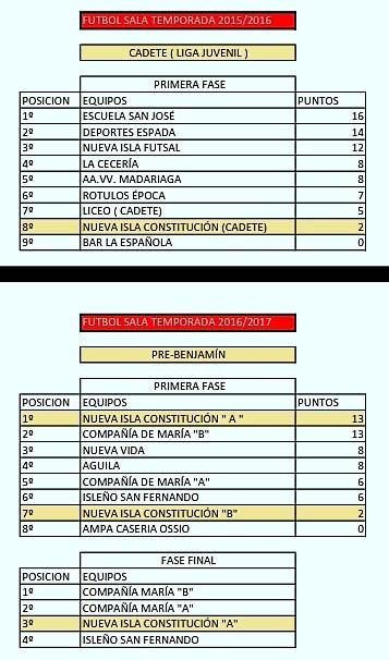 TEMPORADAS EQUIPOS PATRONATO 2013 A 2017_008