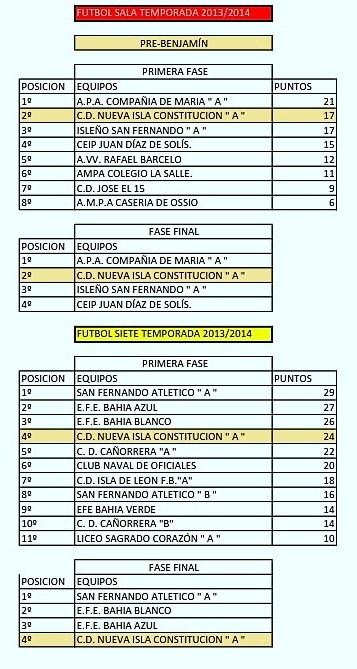 TEMPORADAS EQUIPOS PATRONATO 2013 A 2017_001
