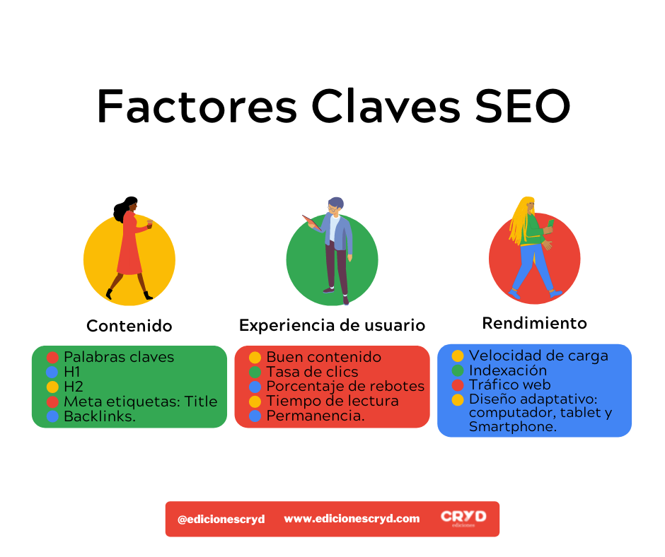 Factores Claves SEO