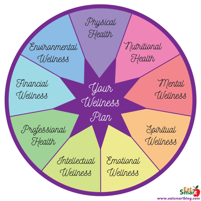 Wheel showing wellness plan in center - spokes out for the categories of Environmental. physical, nutritional, mental, spiritual, emotional, intellectual, professional, financial health and wellness.