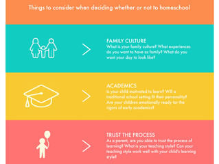 Considerations For Homeschool