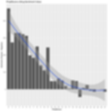 AiME corpus Bing sentiment analysis