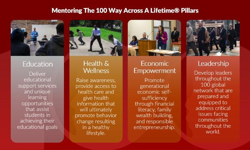 Mentoring the 100 Way - Program Pillars.