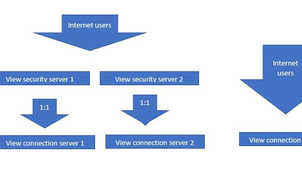 Difference between Unified Access Point/ Gateway and View Security Server?