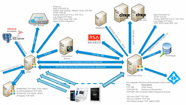 Workspace ONE / VIDM port requirements