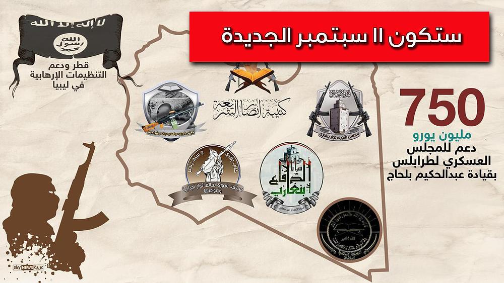 حجم تمويل الارهاب من قبل قطر