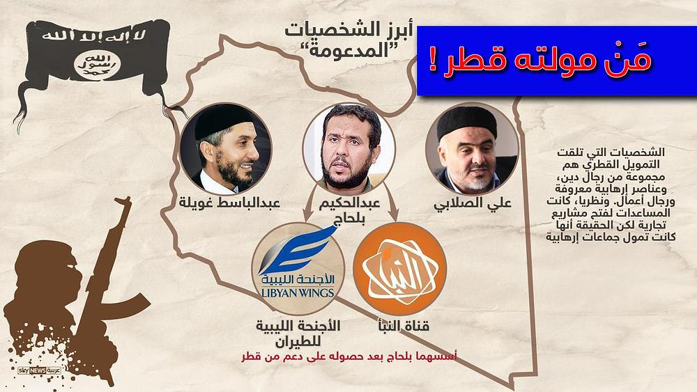 الميليشيات الارهابية التي تمولها قطر