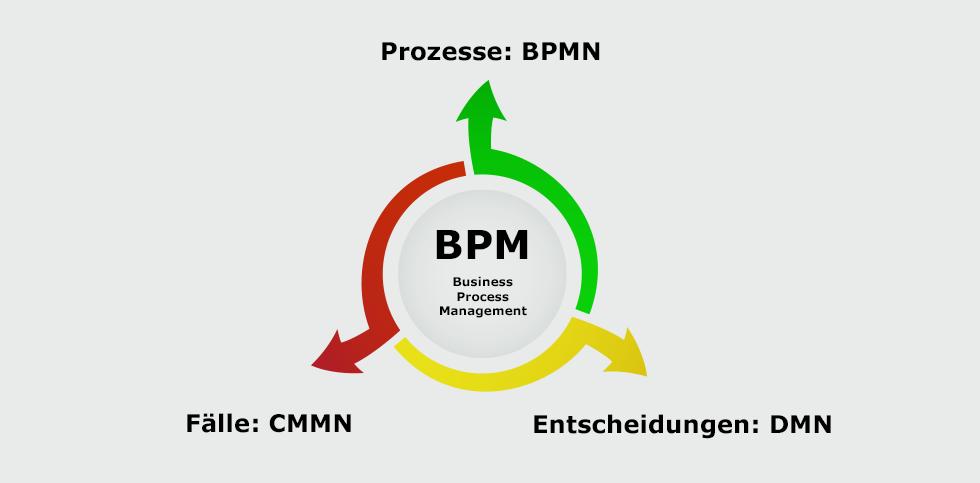 BPM: Methoden zur Doku- mentation und Automa- tisierung von Prozessen.