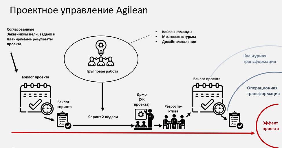 Agilean Project  Management.jpg