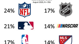 Escape From 2020: A Case To Separate Sports And Politics For More Fans And Higher Ratings