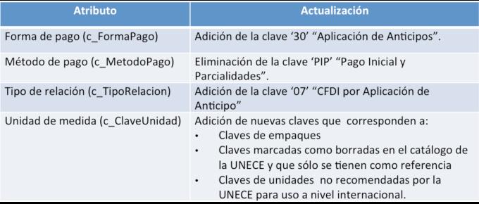 Guía llenado CFDI Versión 3.3