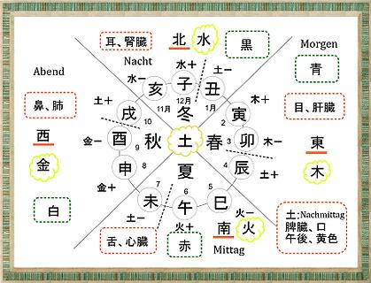 陰陽五行と十二支の図