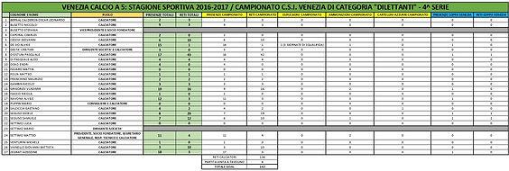 VENEZIA C5 - STATISTICHE CALCIATORI SS 2